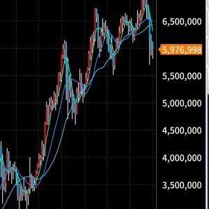 宝くじ買うなら0.001ビットコイン(現在≒6000円)700万円超え後の谷形成中◆4月20日