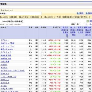 【日本株】3期全上げの成長株探し◆医師向け情報サイト運営ケアネット◆6月7ー11日