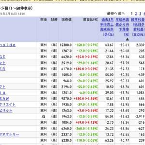 【日本株】大幅下落中の成長株探し◆AIインサイド年初来高値から▲80%下げ中◆6月16日