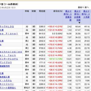 【日本株】新興市場の成長株探し◆高額品出張買取のBUYSELL20日間上昇率19%で9位