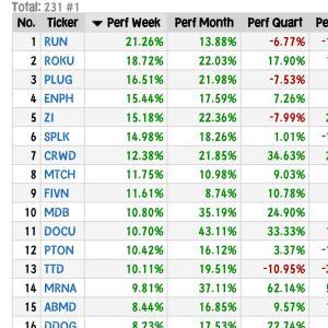 【NASDAQ】上昇中の大型期待株◆電子契約ドキュサイン月間上昇率43%で第1位◆6月23日