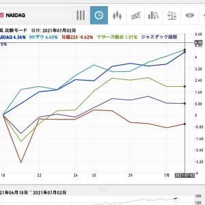 【NASDAQと日本株価指数比較】1年間から2週間、6ヶ月ではNASDAQ15%、日経225は5%上げ◆7月3日