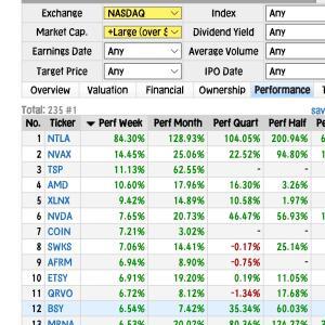 【NASDAQ上昇株と投資損益】前日比0.1%フルジェント3%上昇◆元手160⇒181万円◆7月7日