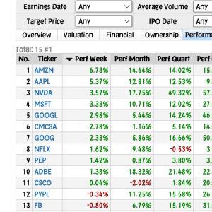 【NASDAQ上昇率と投資損益】前日比0.01%トレードデスク1%上げ◆元手160⇒178万円◆7月8日