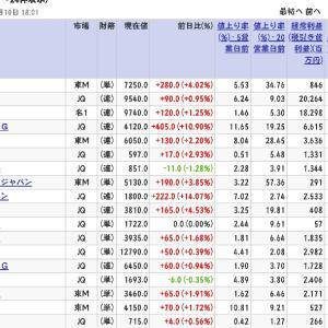 【日本株で億り人】過去52週高値近傍株価で、5日20日上昇率共にプラスの新興成長株◆7月5-9日