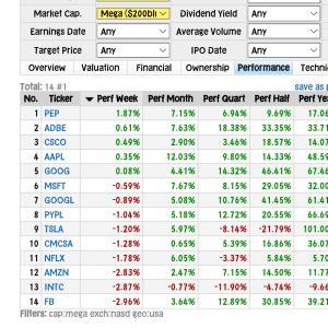【NASDAQ】前日比+1.5%・3倍ブルTECL反発・エヌビディア4分割◆元手160⇒171万円◆7月21日