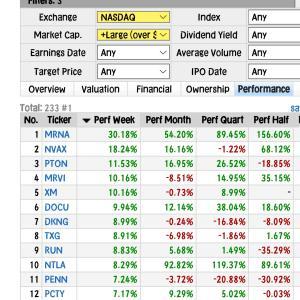 【NASDAQ】0.9%上げ・半導体装置株ラムリサーチKLA4%上昇◆元手160⇒177万円◆7月22日日