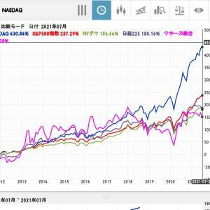 NASDAQから始める米国株★コロナ下でも上昇NASDAQは10年で5倍に上昇★10年前〜1ヶ月前のNYダウ・日経平均比較◆2021年7月22日