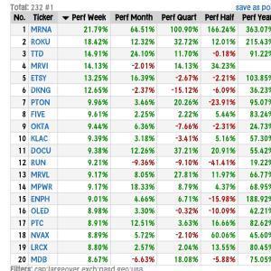 【NASDAQ】大型株の週間上昇率・1位モデルナ1.2倍~6ヶ月間上昇率・1位モデルナ2.6倍◆7月24日