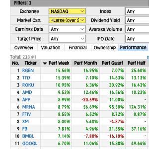 【NASDAQ】前日比+0.8%・モデルナ上げ+6%◆元手160⇒183万円◆7月28日