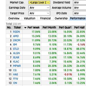 【NASDAQ】好決算KLAの+8%、ラムリサーチ、テスラ上げ◆元手160⇒183万円◆7月31日