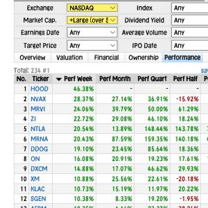 【NASDAQ】前日比+0.7%・バイアコムCBS+7%、expi連騰◆元手160⇒207万円◆8月6日