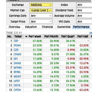 【NASDAQ+1.23%】7割以上の銘柄上げでコロナ関連下げ◆年初元手160⇒201万円◆8月27日