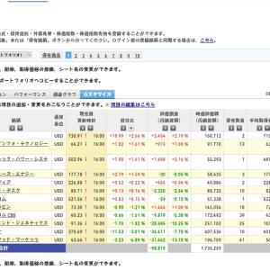 【NASDAQ+0.9%】ハイテク株上げ、モデルナ下げ◆年初元手160⇒199万円◆8月31日