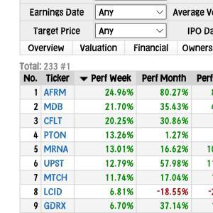 【無料FinvizサイトでNASDAQ指数投資に勝つ】年初来19%vs.個別株投資25%◆9月11日