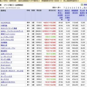 【こんなに上げてた日本株】上げてる海運株に後のり商船三井20日上昇率38%◆9月25日