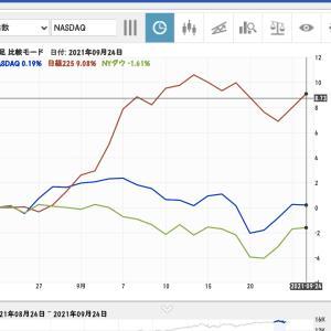 【NASDAQ対日経平均】1週間~6ヶ月推移◆月間上昇率日経平均+9%NASDAQ+0.19%◆9月26日