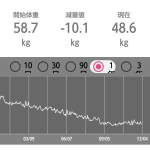 ダイエット365日で10kg減達成