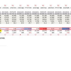 (リクエストへのご回答シリーズ)日本オラクル(4716)過去四半期決算反応