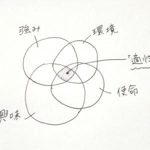自分の「適性」の探り方:「強み」「環境」「興味」「使命」の4領域から考える