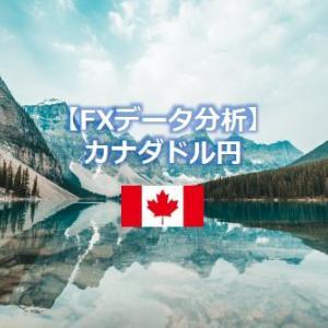 【CAD/JPY】カナダドル円の特徴をデータ分析~変動幅・為替推移・長期チャート