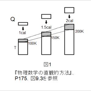 エントロピー概念の導入:長沼伸一郎「物理数学の直観的方法」メモ