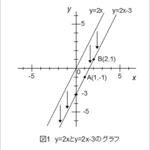 一次関数:中学数学を教える11