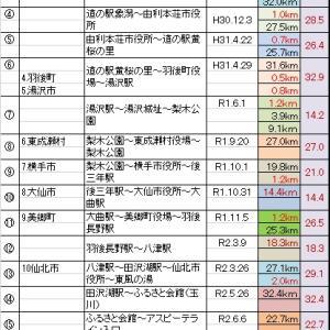 秋田県内25市町村一筆書きランのこれまで(秋田市~小坂町)