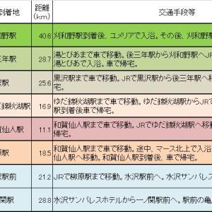 「秋田→東京走破」の途中経過 その1(秋田駅~一ノ関駅)