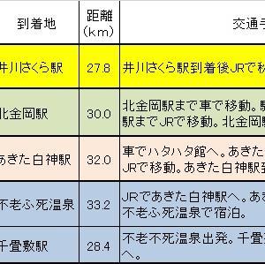 「秋田→青森走破」のこれまでの経過