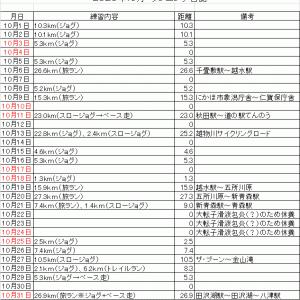 コーちゃんのランニング日誌(2020年10月分)