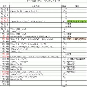 コーちゃんのランニング日誌(2020年12月分)
