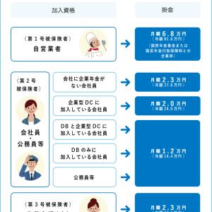 【試験まであと337日】労一・社一~確定拠出型年金(iDeCo)について③~個人型年金加入可能範囲の拡大