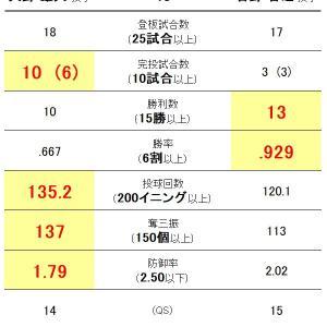 沢村賞はだれの手に?大野雄大投手vs菅野智之投手の成績比較