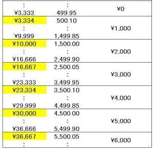 GoToトラベルは、旅行代金9800円より10000円がお得!? 地域共通クーポン10月1日開始!
