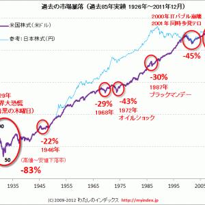 株価暴落時のスポット買いの戦略を考える