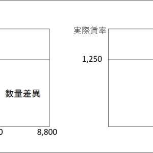 標準原価計算(考え方)