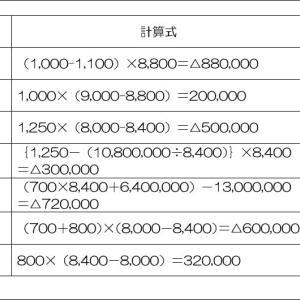 標準原価計算(計算式と解答)