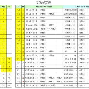 日商簿記2級(工業簿記)2-2の解説