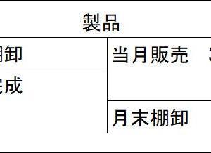 日商簿記2級(TAC網羅型問題集第8回第5問)