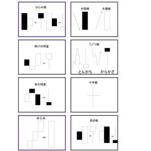 チャートテクニカル分析 ローソク足基本の型 FX