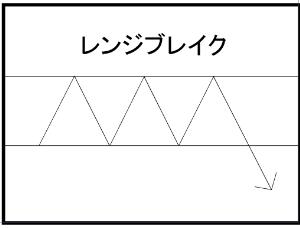 チャートテクニカル分析 レンジブレイク 8/21のトレード結果 FX