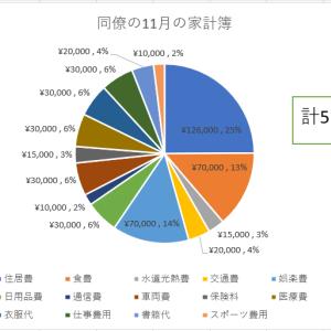 【家計相談】月77,000円削減!同僚の家計見直し
