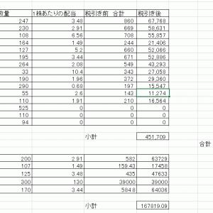 受け取り配当金は62万円で半年前より3万減少してしまいました。【2021年8月】