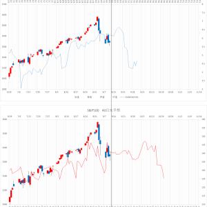 【米国株予想チャート】 S&P500 9/13