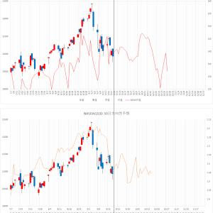 【米国株予想チャート】 NASDAQ100 9/21
