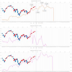 米国株 NASDAQ100 予想