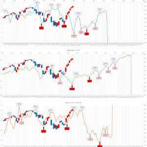 米国株 S&P500 予想