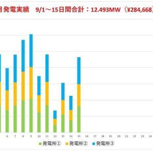 9月の発電量 途中経過(半月版)