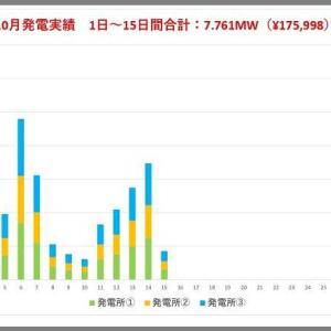 10月の発電速報(半月版)